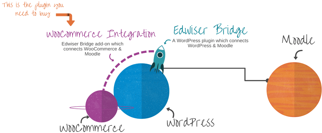 woocommerce-moodle-integration