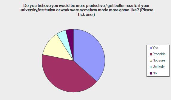 gamification survey