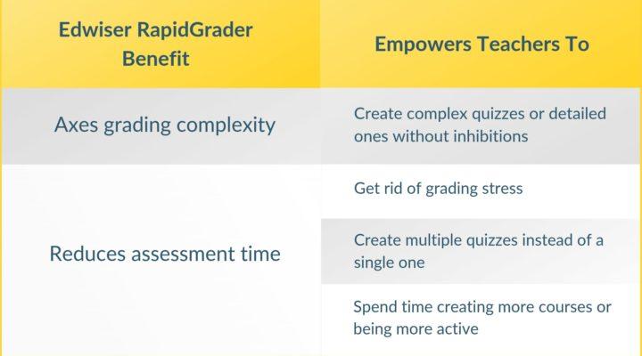 Edwiser-RapidGrader-benefit...-13