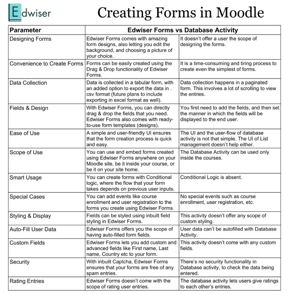 Creating Forms in Moodle - Database Activity vs Edwiser Forms