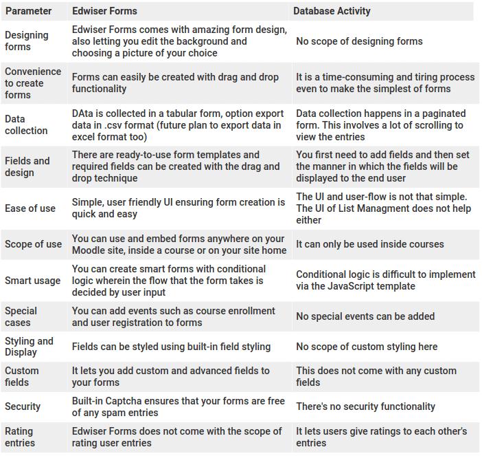 edwiser-forms-vs-database-updates