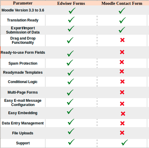 moodle-forms-vs-edwiser-forms-table